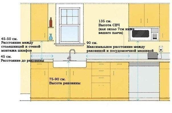 планировка кухни под ключ - 3